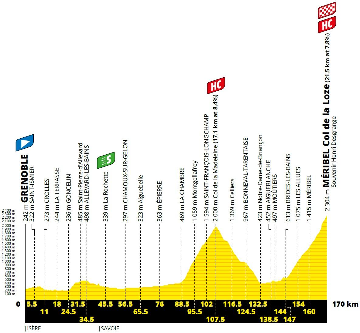 Vorschau & Favoriten Tour de France, Etappe 17