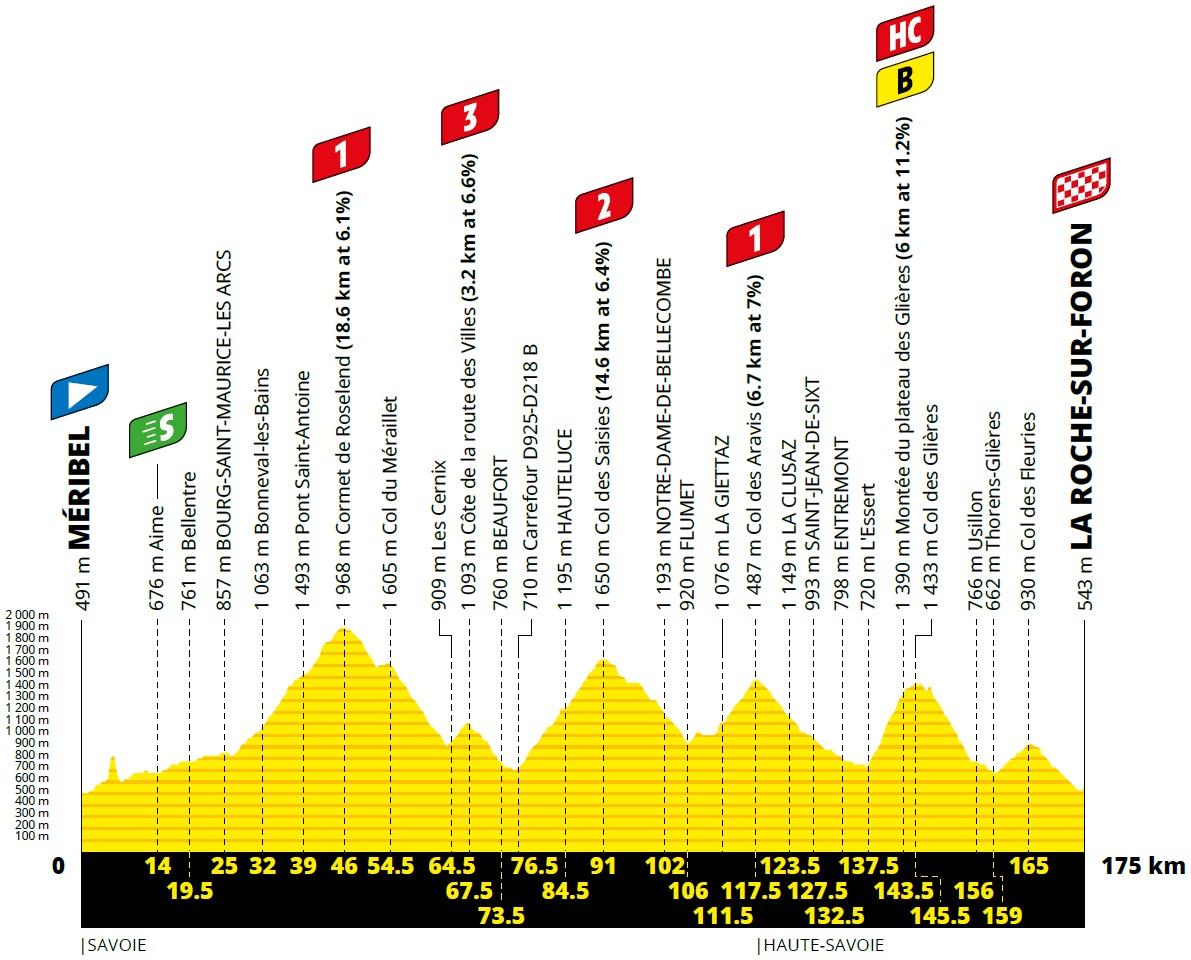 Vorschau & Favoriten Tour de France, Etappe 18