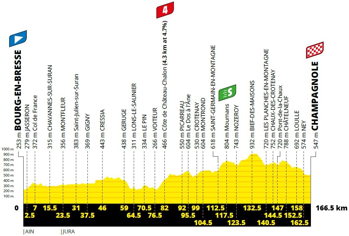 Vorschau & Favoriten Tour de France, Etappe 19