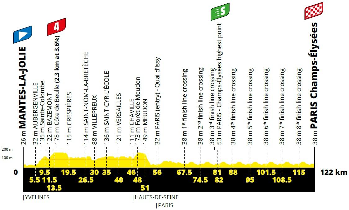 Vorschau & Favoriten Tour de France, Etappe 21
