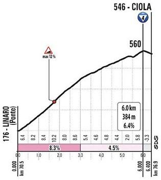 Höhenprofil Giro d'Italia 2020 - Etappe 12, Ciola