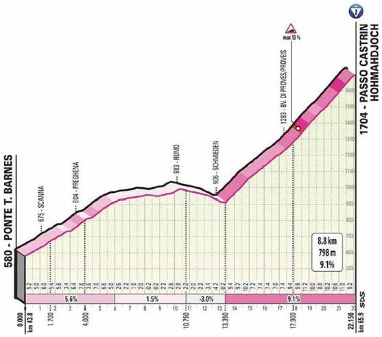 Höhenprofil Giro d'Italia 2020 - Etappe 18, Passo Castrin / Hofmahdjoch