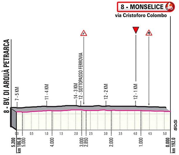 Höhenprofil Giro d'Italia 2020 - Etappe 13, letzte 5,2 km