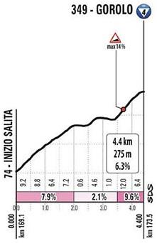 Höhenprofil Giro d'Italia 2020 - Etappe 12, San Giovanni in Galilea
