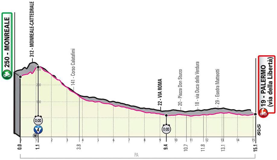 Vorschau & Favoriten Giro d'Italia 2020, Etappe 1