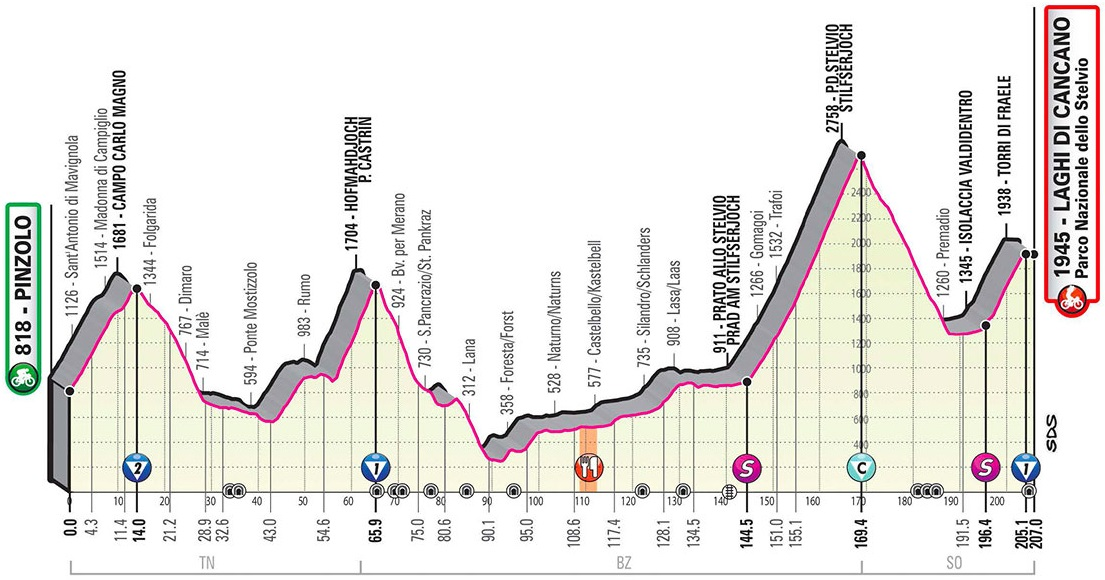 Höhenprofil Giro d'Italia 2020 - Etappe 18