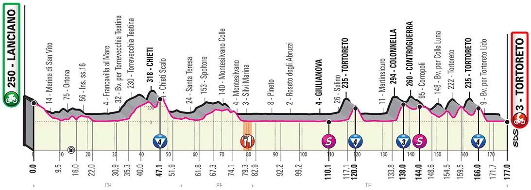 Höhenprofil Giro d'Italia 2020 - Etappe 10
