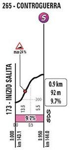Höhenprofil Giro d'Italia 2020 - Etappe 10, Controguerra