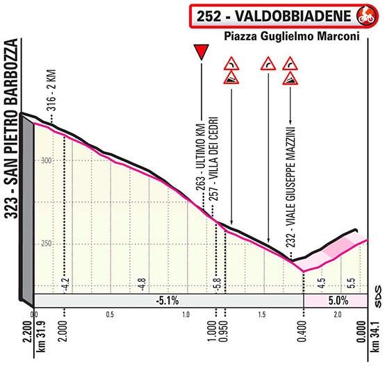 Höhenprofil Giro d'Italia 2020 - Etappe 14, letzte 2,2 km