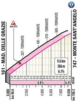 Höhenprofil Giro d'Italia 2020 - Etappe 8, Monte Sant'Angelo
