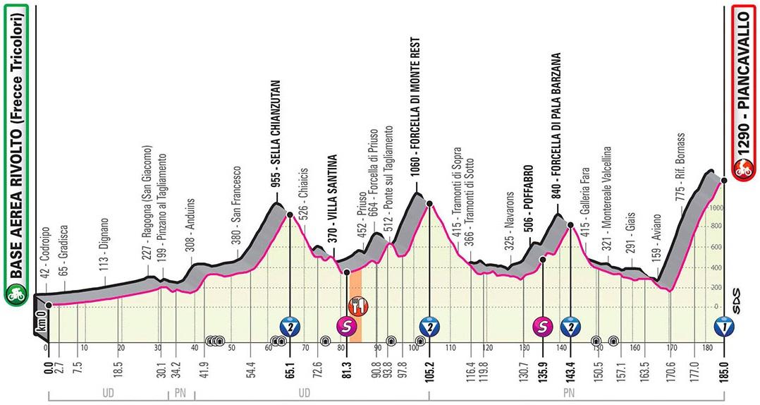 Höhenprofil Giro d'Italia 2020 - Etappe 15