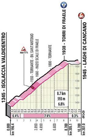 Höhenprofil Giro d'Italia 2020 - Etappe 18, Torri di Fraele