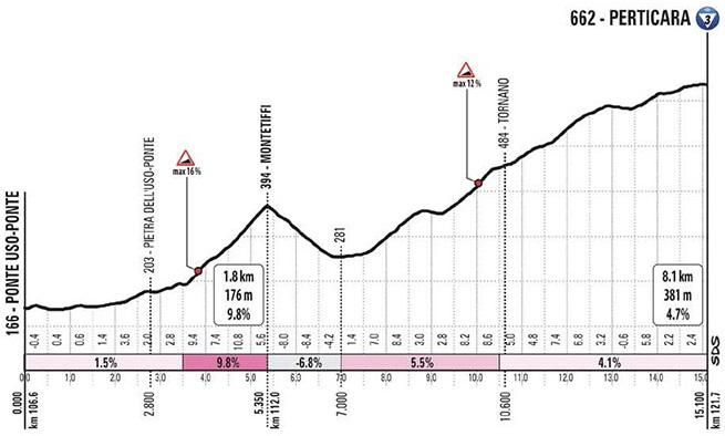 Höhenprofil Giro d'Italia 2020 - Etappe 12, Perticara