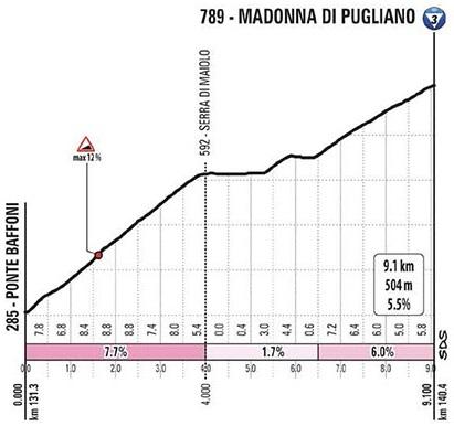 Höhenprofil Giro d'Italia 2020 - Etappe 12, Madonna di Pugliano