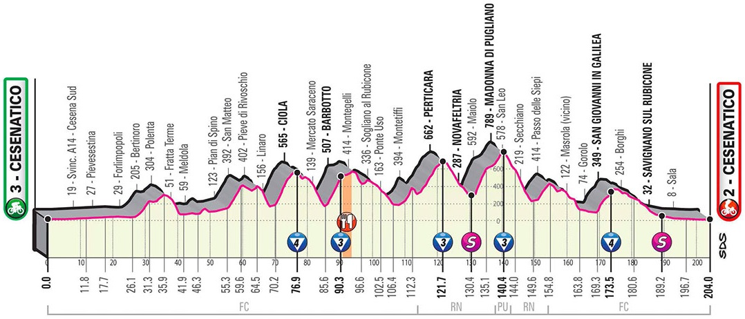 Höhenprofil Giro d'Italia 2020 - Etappe 12