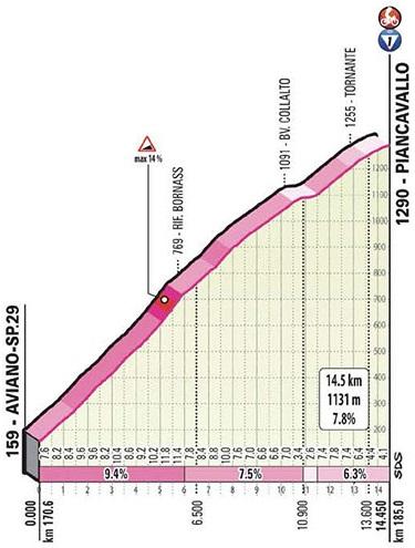 Höhenprofil Giro d'Italia 2020 - Etappe 15, Piancavallo