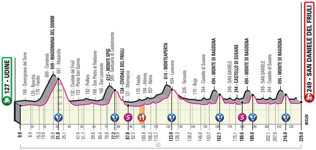 Höhenprofil Giro d'Italia 2020 - Etappe 16