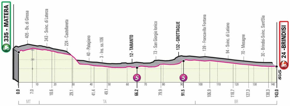 Vorschau & Favoriten Giro d'Italia 2020, Etappe 7