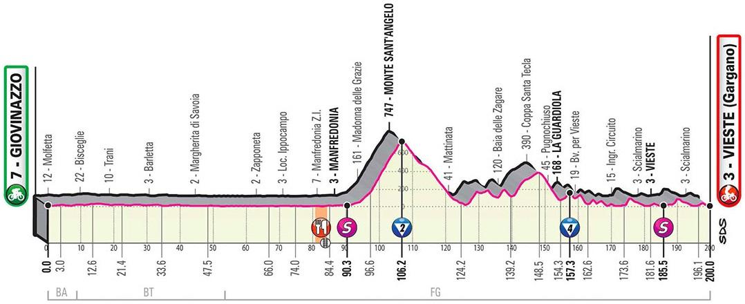 Vorschau & Favoriten Giro d'Italia 2020, Etappe 8