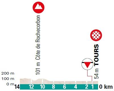 Höhenprofil Paris - Tours Elite 2020, letzte 14 km