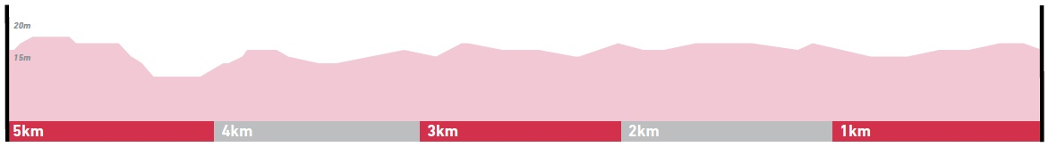 Höhenprofil Gent - Wevelgem 2020 (Frauen Elite), letzte 5 km