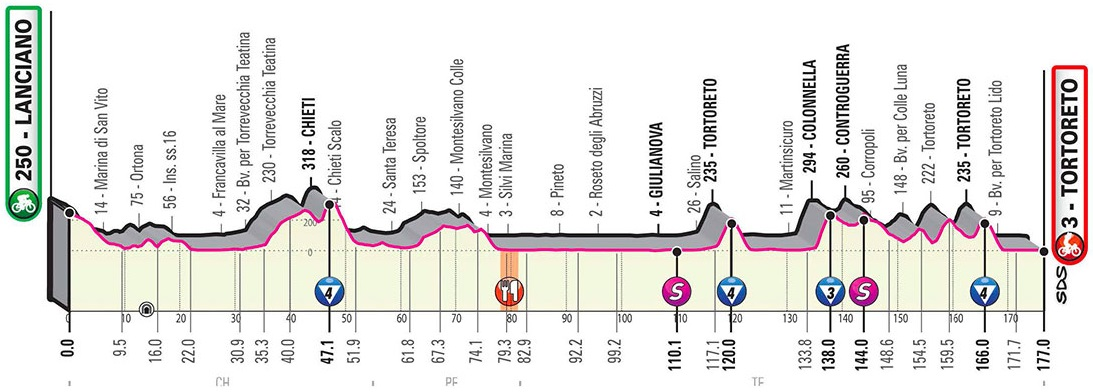 Vorschau & Favoriten Giro d'Italia 2020, Etappe 10