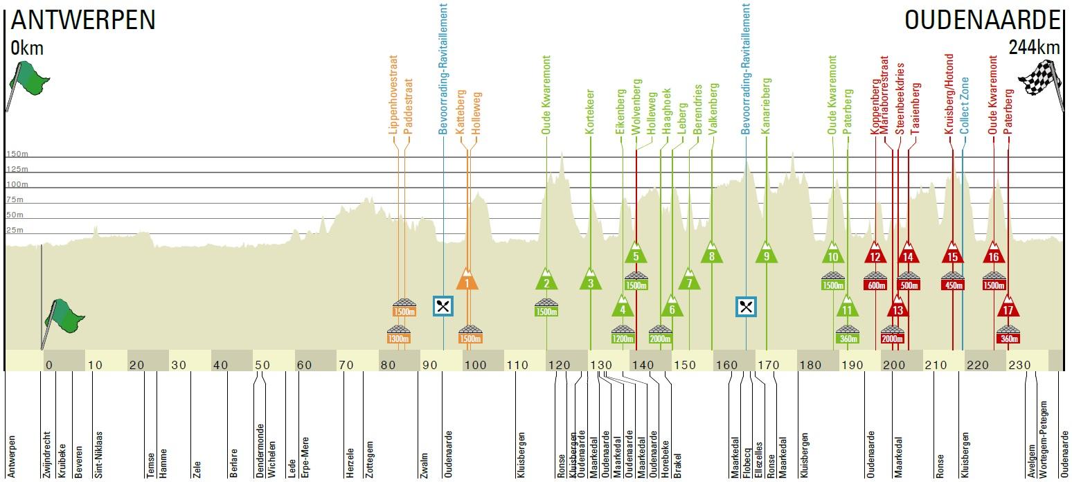 Höhenprofil Ronde van Vlaanderen 2020 (Männer Elite)
