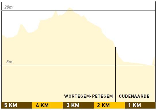 Höhenprofil Ronde van Vlaanderen 2020 (Männer Elite), letzte 5 km