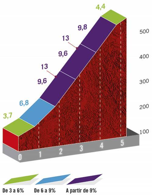 Höhenprofil Vuelta a España 2020 - Etappe 1, Alto de Arrate