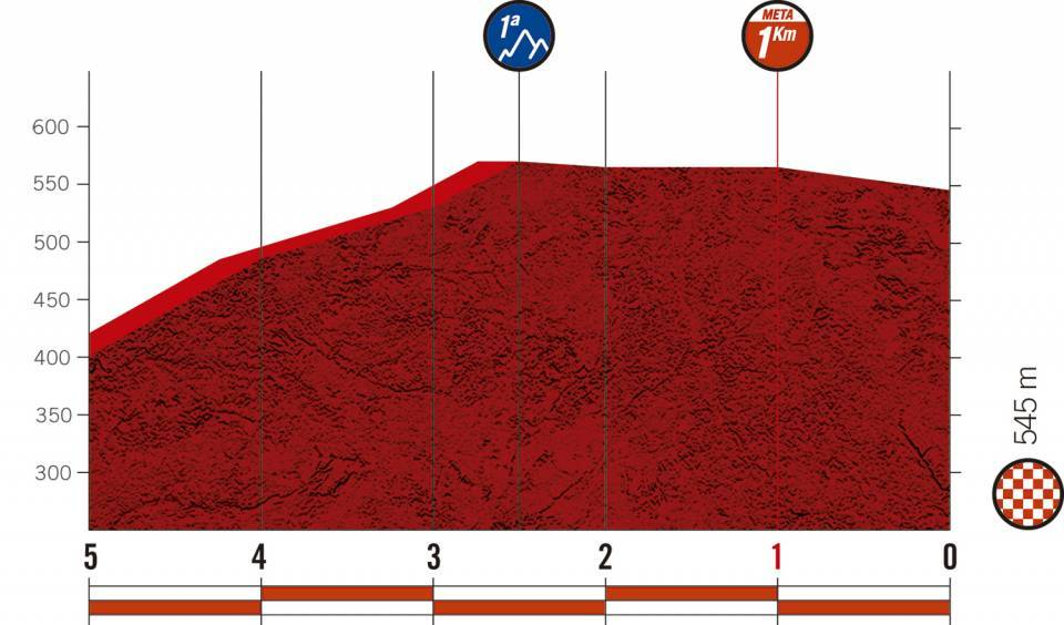 Höhenprofil Vuelta a España 2020 - Etappe 1, letzte 5 km