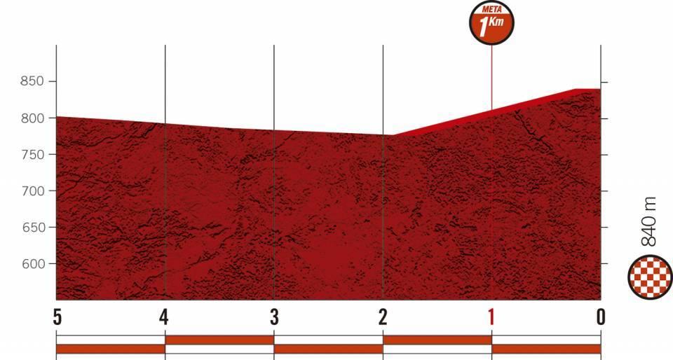 Höhenprofil Vuelta a España 2020 - Etappe 5, letzte 5 km