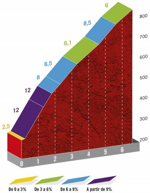 Höhenprofil Vuelta a España 2020 - Etappe 12, Alto de La Mozqueta