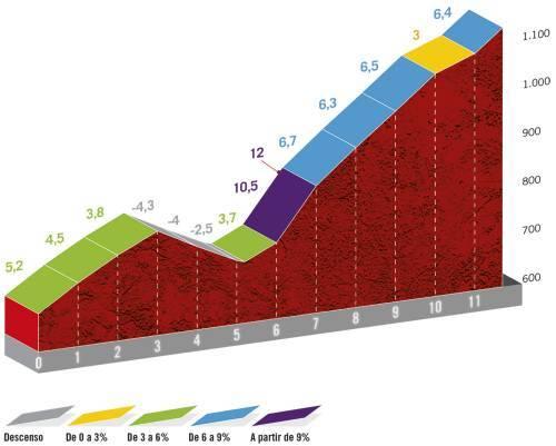 Höhenprofil Vuelta a España 2020 - Etappe 16, Puerto El Robledo