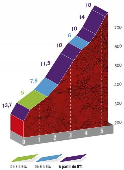 Höhenprofil Vuelta a España 2020 - Etappe 12, Alto del Cordal