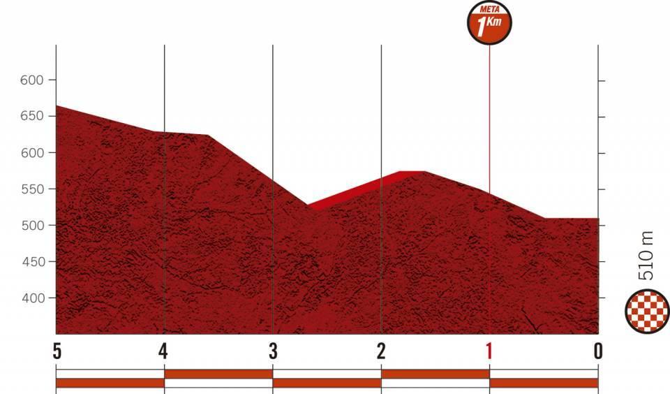 Höhenprofil Vuelta a España 2020 - Etappe 2, letzte 5 km