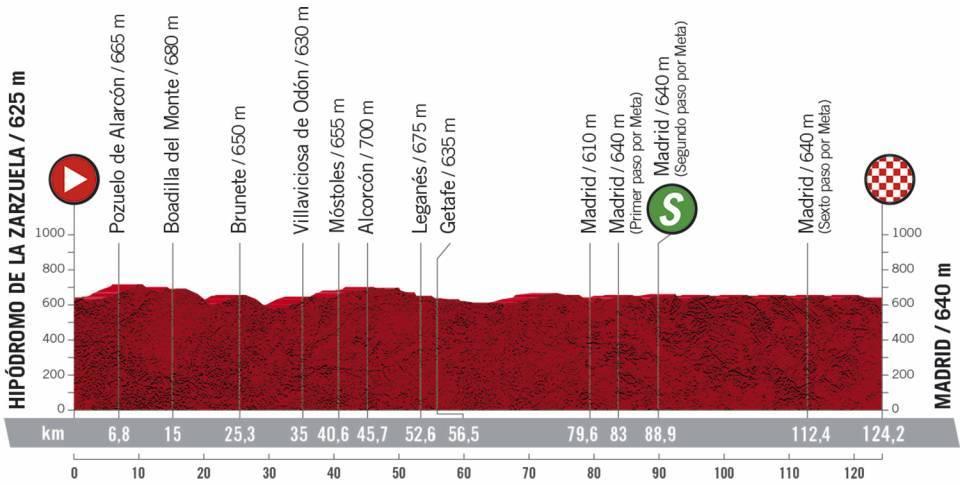 Höhenprofil Vuelta a España 2020 - Etappe 18