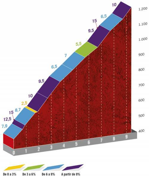 Höhenprofil Vuelta a España 2020 - Etappe 2, Alto de San Miguel de Aralar