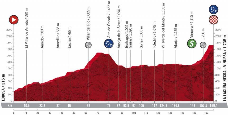 Höhenprofil Vuelta a España 2020 - Etappe 3