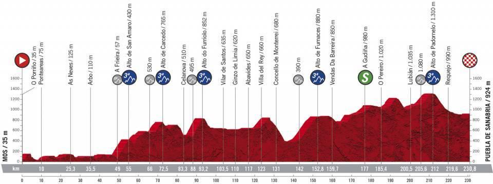 Höhenprofil Vuelta a España 2020 - Etappe 15