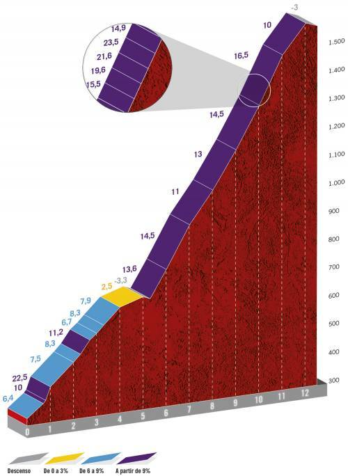 Höhenprofil Vuelta a España 2020 - Etappe 12, Alto de L'Angliru