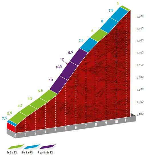 Höhenprofil Vuelta a España 2020 - Etappe 17, Alto de La Covatilla