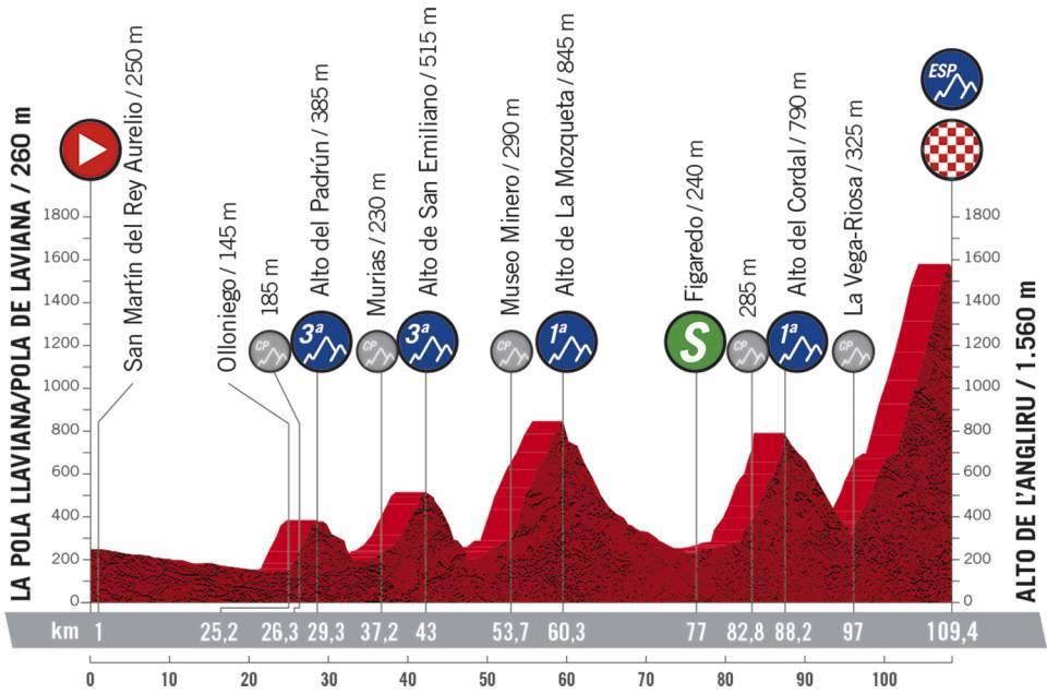 Höhenprofil Vuelta a España 2020 - Etappe 12