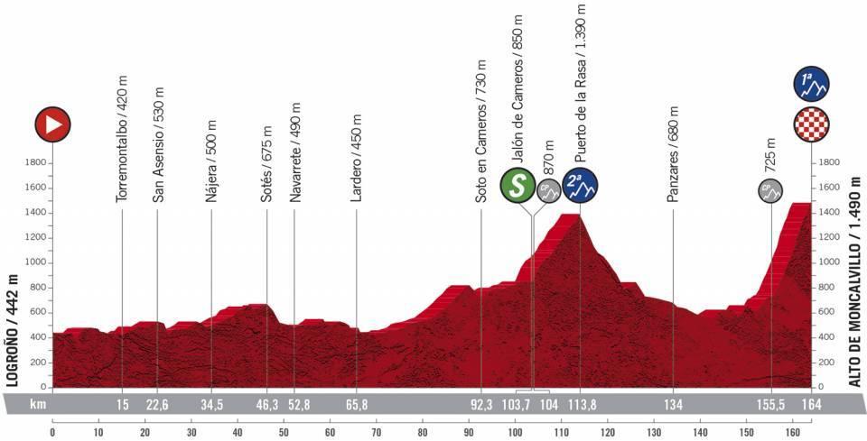 Höhenprofil Vuelta a España 2020 - Etappe 8