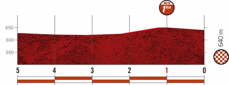 Höhenprofil Vuelta a España 2020 - Etappe 16, letzte 5 km
