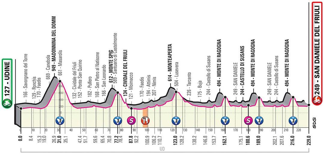 Vorschau & Favoriten Giro d'Italia 2020, Etappe 16