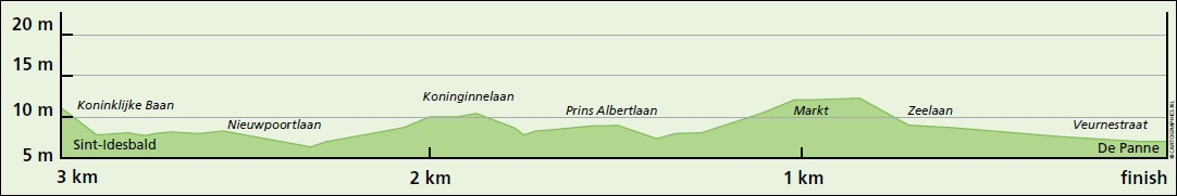 Höhenprofil Driedaagse Brugge - De Panne 2020 (Frauen), letzte 3 km