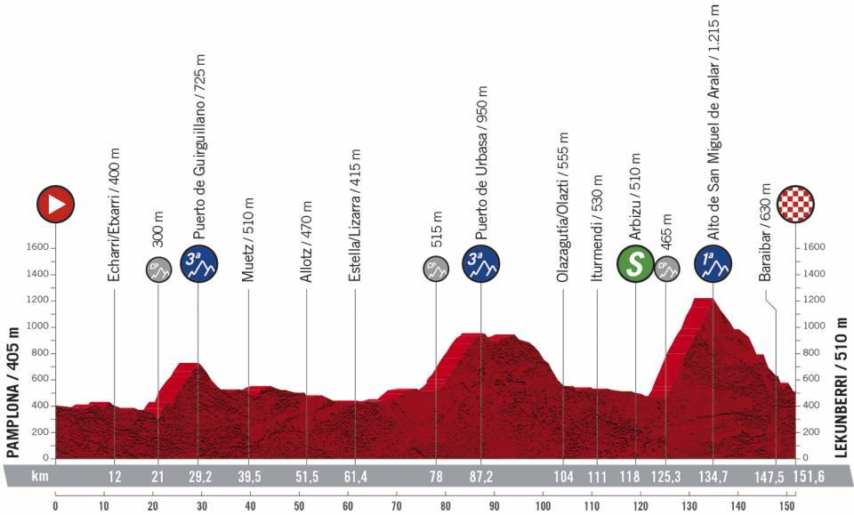 Vorschau & Favoriten Vuelta a España 2020, Etappe 2