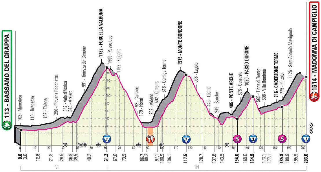 Vorschau & Favoriten Giro d'Italia 2020, Etappe 17
