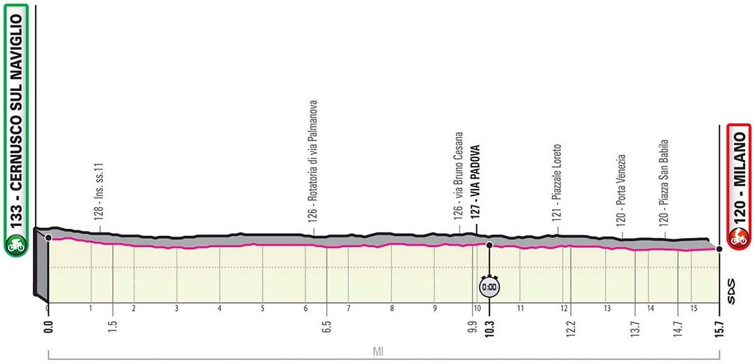 Vorschau & Favoriten Giro d'Italia 2020, Etappe 21