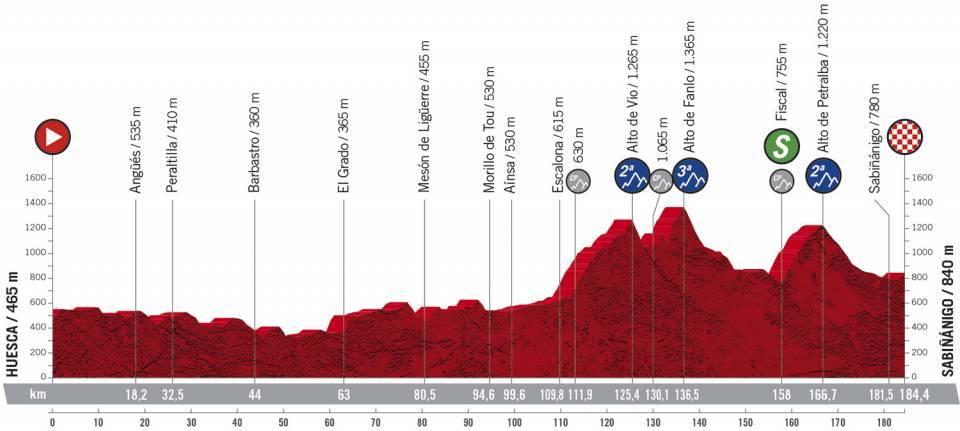 Vorschau & Favoriten Vuelta a España 2020, Etappe 5